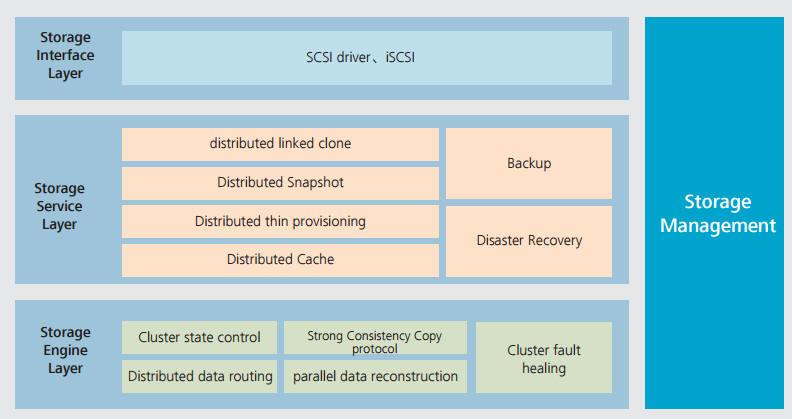 Huawei FusionSphere Cloud OS price Vmware Xen server KVM