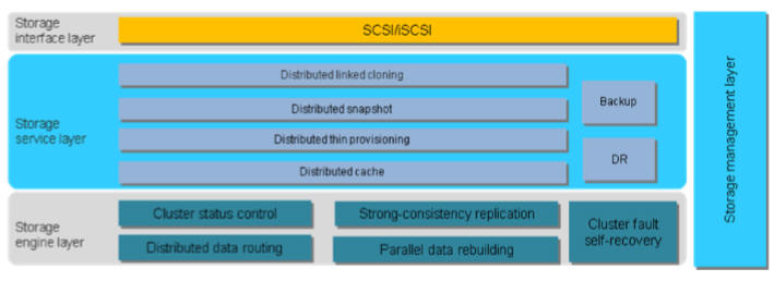 Huawei FusionStorage Software Defined Storage EMC ViPR HP