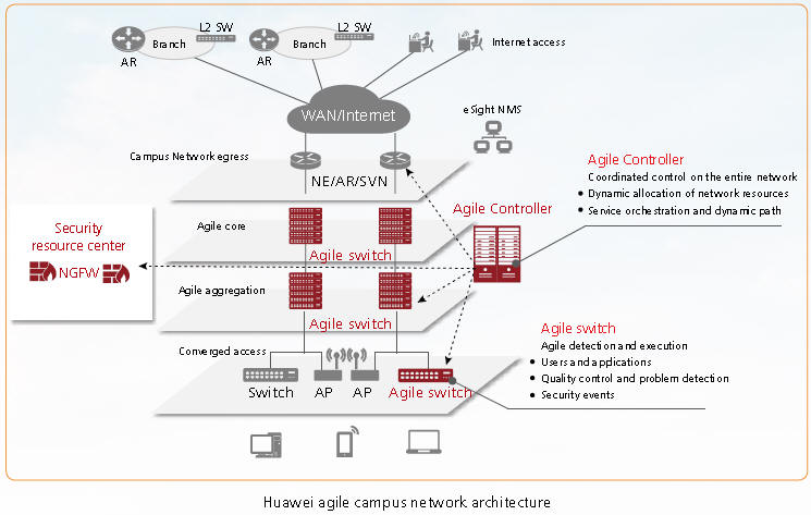 Huawei Software Defined Network SDN Controller price Cisco ACI