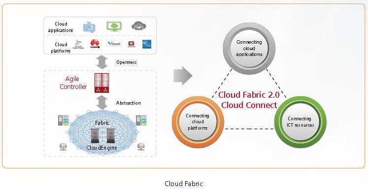Huawei Software Defined Network Sdn Controller Price Cisco Aci Vmware Sdn Nsx