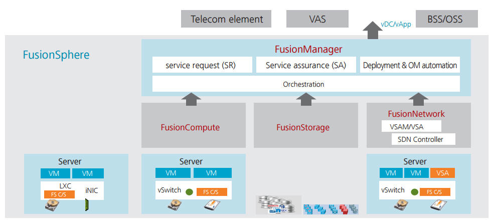 Huawei FusionSphere Cloud OS price Vmware Xen server KVM