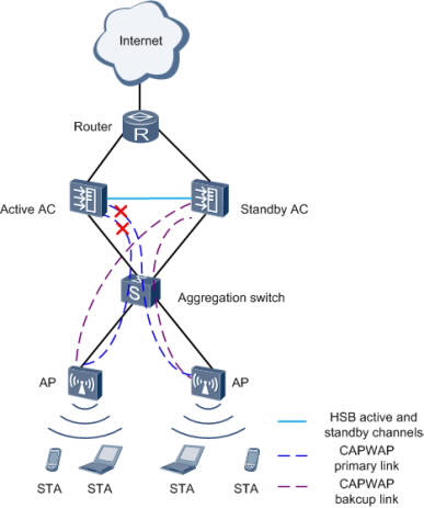 Huawei Enterprise WLAN Wireless Access Controller AC6605