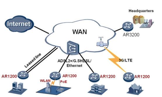 Huawei AR1220 AR1220C AR1220E AR1220F AR1220V AR1220W