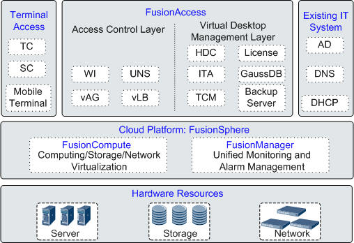 Huawei Cloud Free Trial FusionCompute FusionSphere